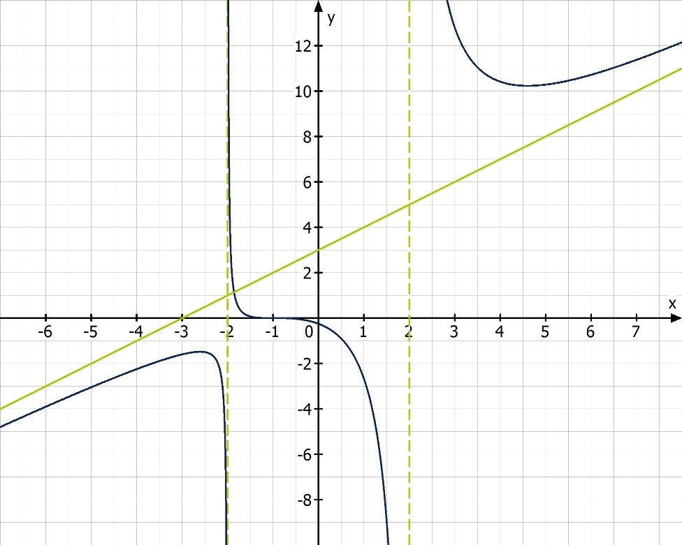 Gebrochenrationale Funktionen | mathemio.de