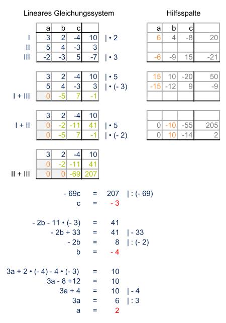 Gauß-Algorithmus