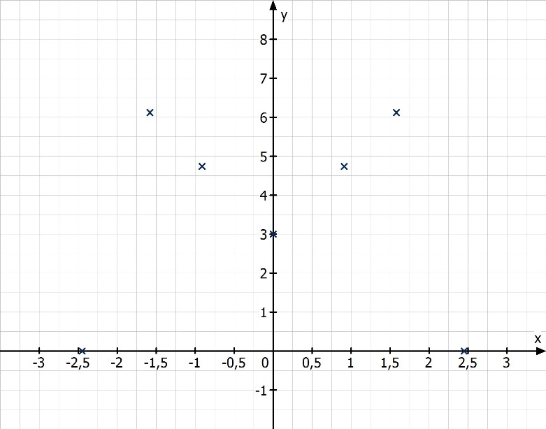 Kurvendiskussion | mathemio.de