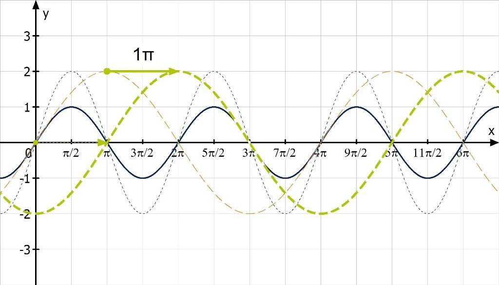 nullstellen berechnen lineare funktion lineare funktionen. Black Bedroom Furniture Sets. Home Design Ideas