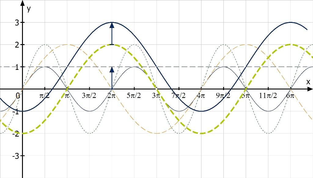 Trigonometrische Funktionen zeichnen | mathemio.de