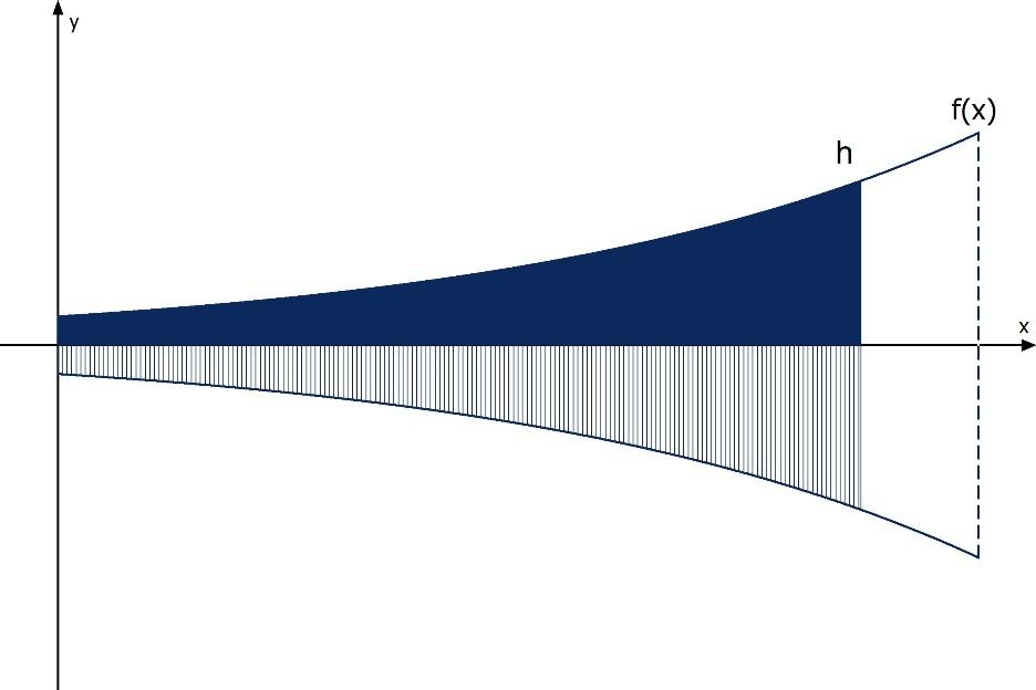 Integral: Rotationsvolumen