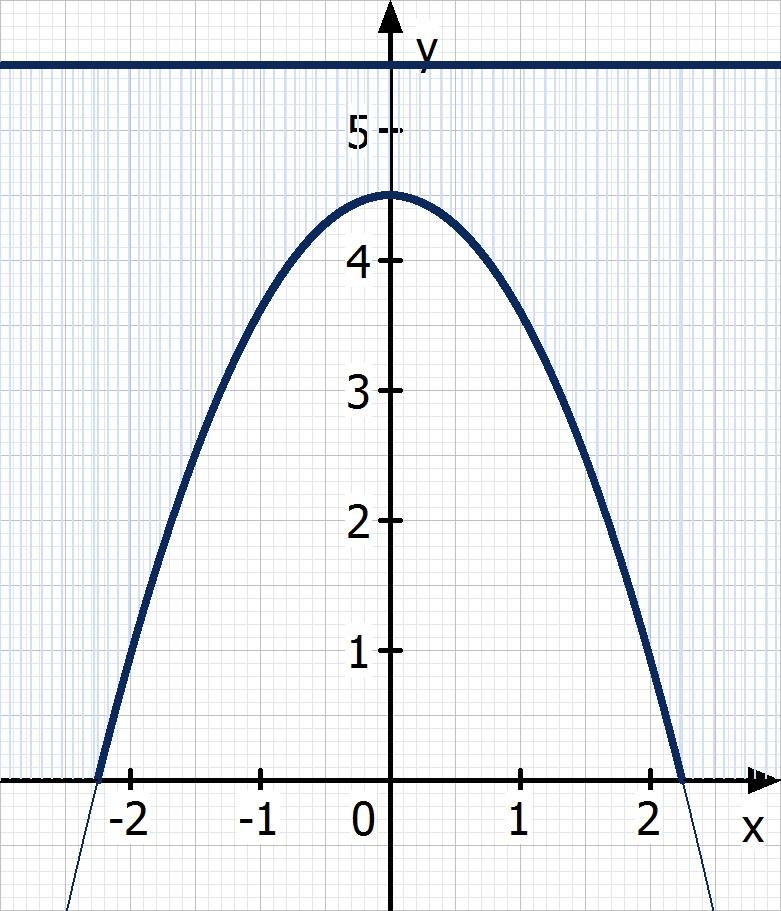 Anwendung quadratische Funktionen 2