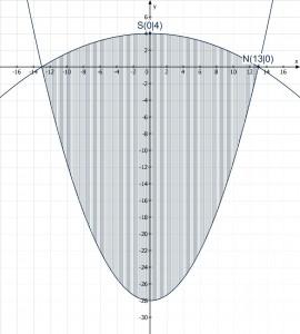 Klosettöffnung-Parabeln